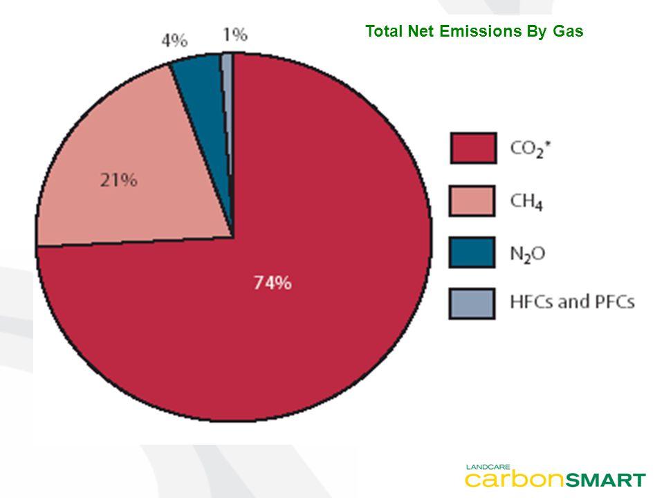 Total Emissions - Agriculture 1990 (Mt CO2 e) 2000 (Mt CO2 e) 2006 (Mt CO2 e) 87.795.590.1 Source: http://www.climatechange.gov.au/inventory/2006/index.htmlhttp://www.climatechange.gov.au/inventory/2006/index.html