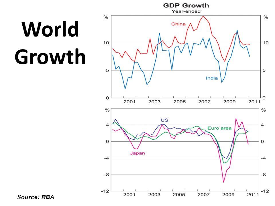 World Growth Source: RBA