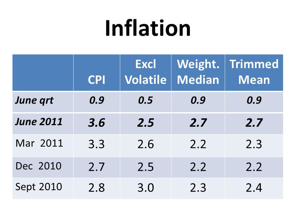 Inflation CPI Excl Volatile Weight. Median Trimmed Mean June qrt0.90.50.9 June 2011 3.62.52.7 Mar 2011 3.32.62.22.3 Dec 2010 2.72.52.2 Sept 2010 2.83.