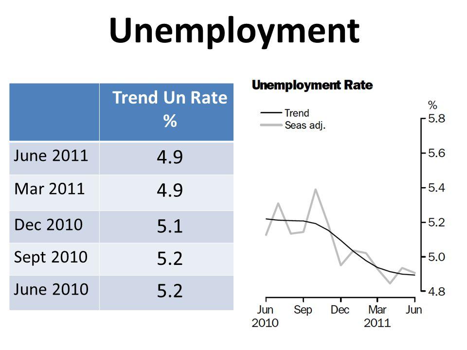 Unemployment Trend Un Rate % June 2011 4.9 Mar 2011 4.9 Dec 2010 5.1 Sept 2010 5.2 June 2010 5.2