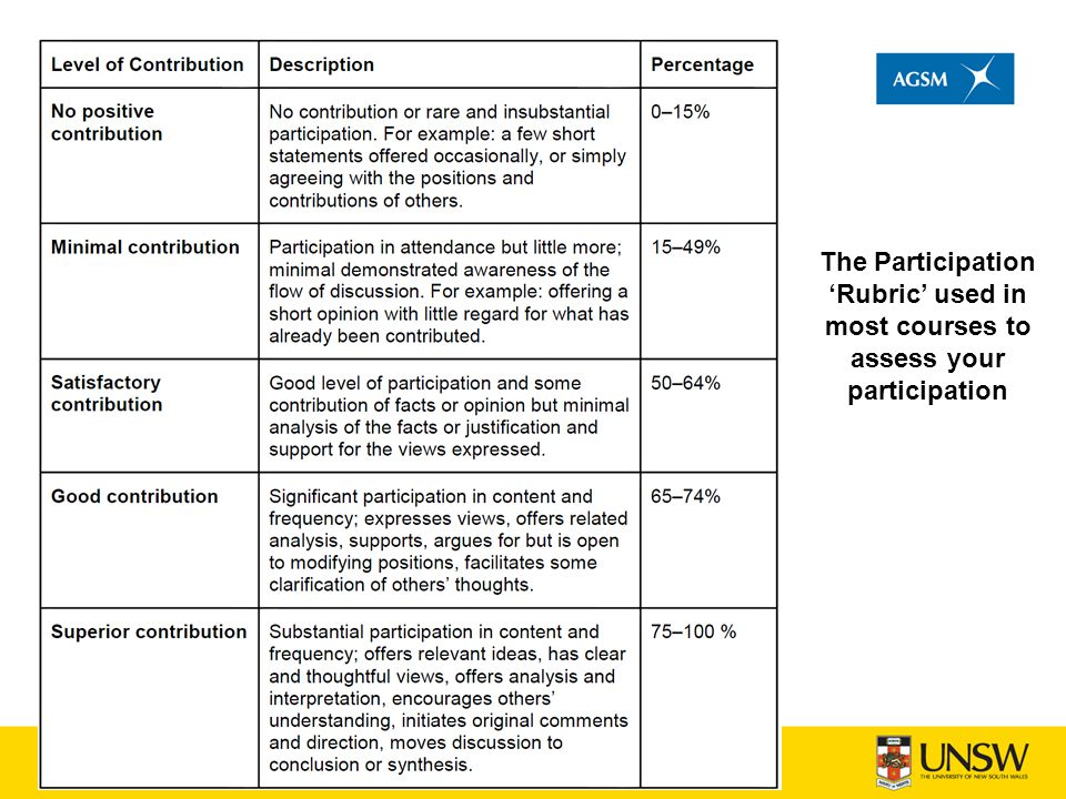 The Participation 'Rubric' used in most courses to assess your participation