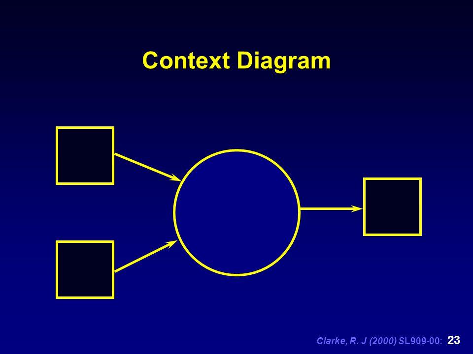 Clarke, R. J (2000) SL909-00: 23 Context Diagram
