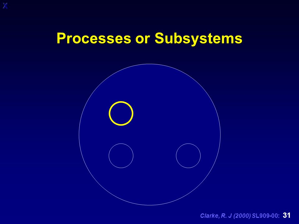 Clarke, R. J (2000) SL909-00: 31 Processes or Subsystems