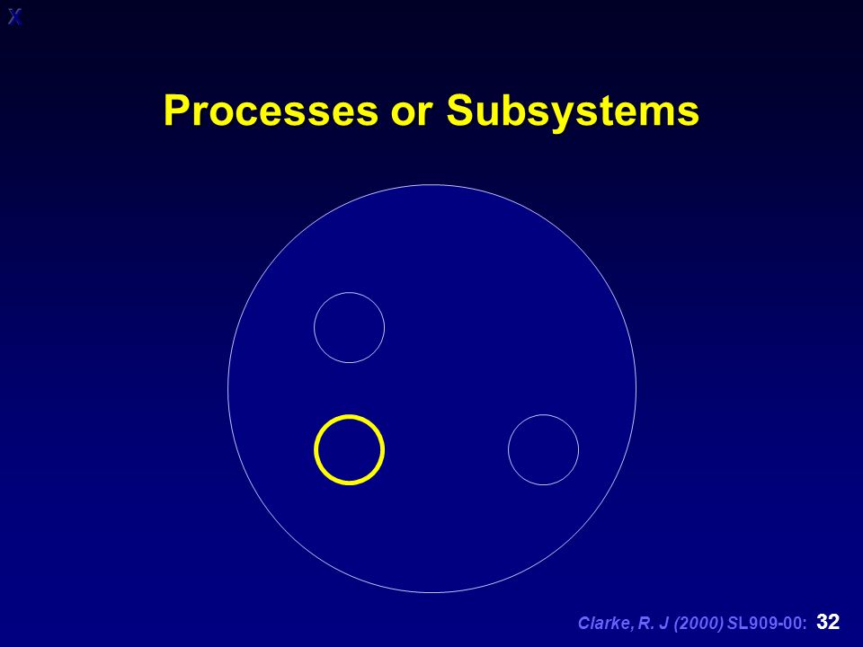 Clarke, R. J (2000) SL909-00: 32 Processes or Subsystems