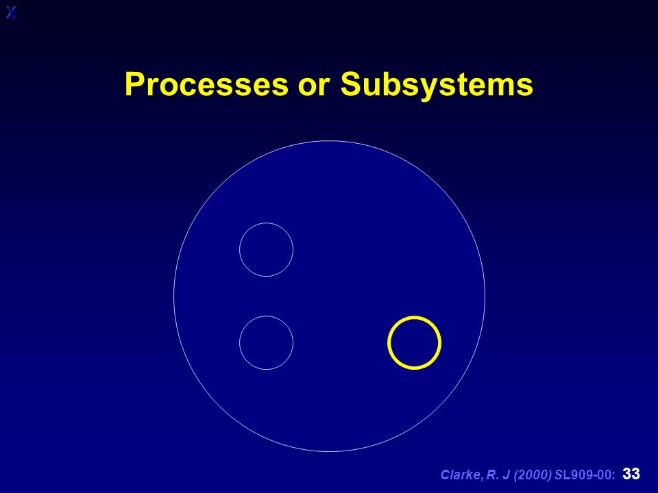 Clarke, R. J (2000) SL909-00: 33 Processes or Subsystems