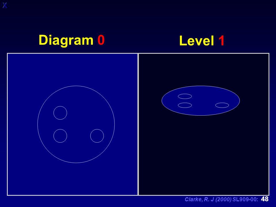 Clarke, R. J (2000) SL909-00: 48 Level 1 Diagram 0