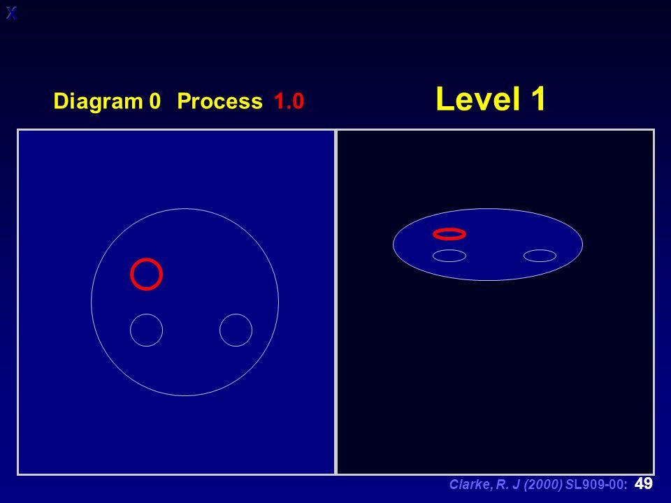 Clarke, R. J (2000) SL909-00: 49 Level 1 Diagram 0 Process 1.0