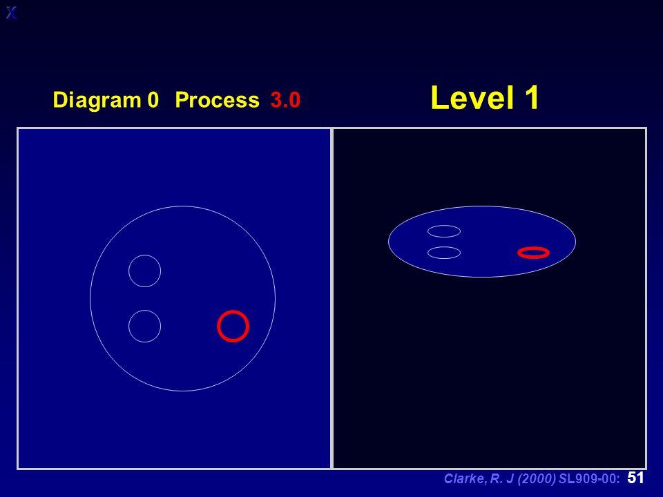 Clarke, R. J (2000) SL909-00: 51 Level 1 Diagram 0 Process 3.0