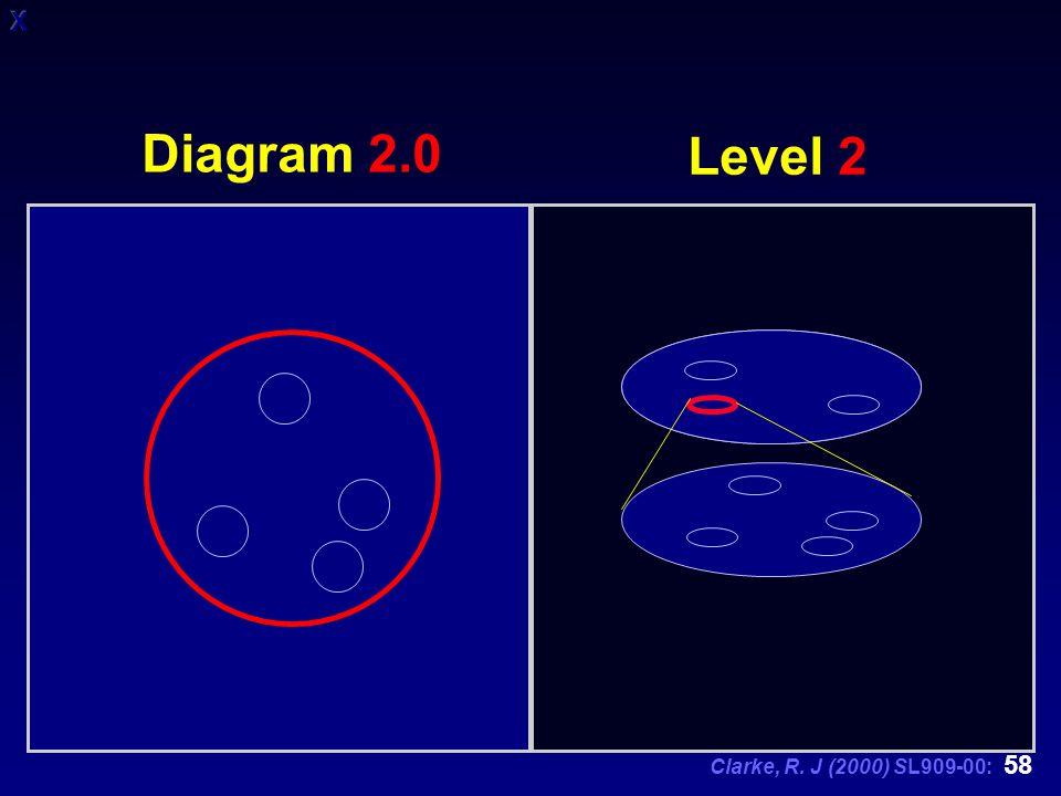 Clarke, R. J (2000) SL909-00: 58 Level 2 Diagram 2.0