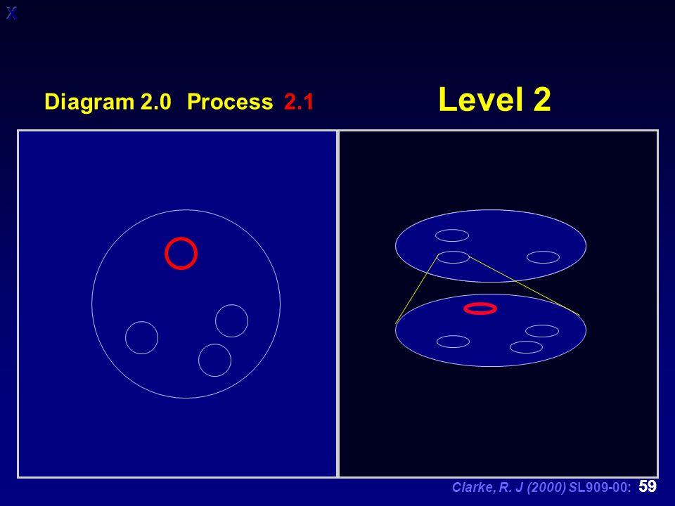 Clarke, R. J (2000) SL909-00: 59 Level 2 Diagram 2.0 Process 2.1