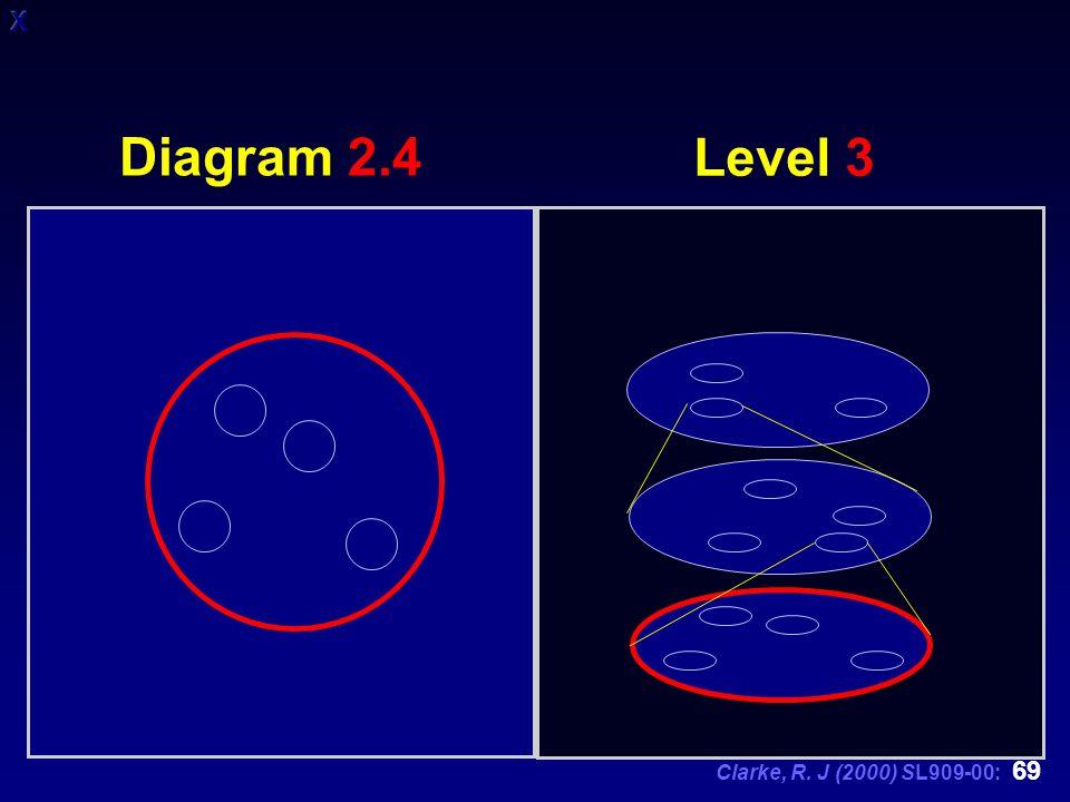 Clarke, R. J (2000) SL909-00: 69 Level 3 Diagram 2.4