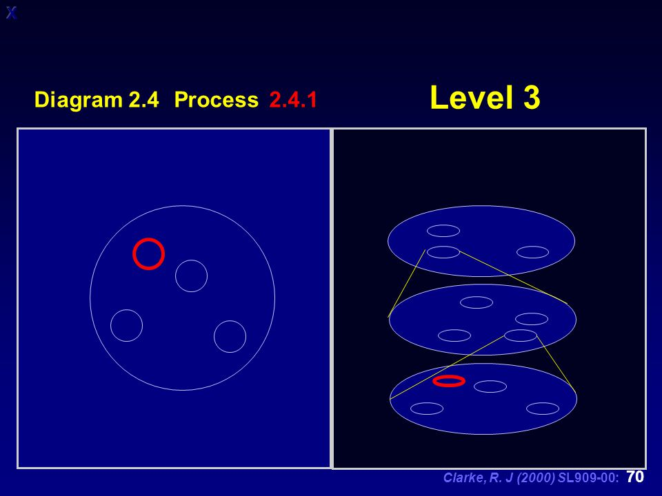 Clarke, R. J (2000) SL909-00: 70 Level 3 Diagram 2.4 Process 2.4.1