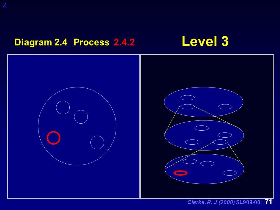 Clarke, R. J (2000) SL909-00: 71 Level 3 Diagram 2.4 Process 2.4.2