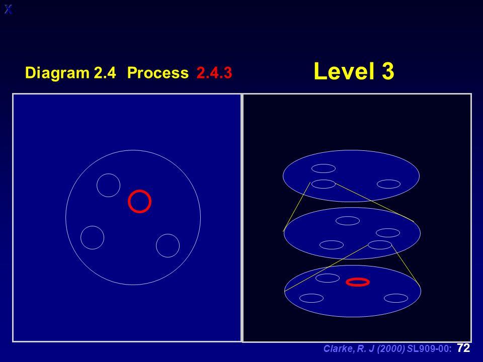 Clarke, R. J (2000) SL909-00: 72 Level 3 Diagram 2.4 Process 2.4.3
