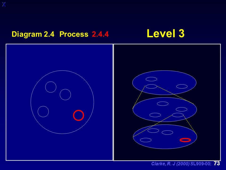 Clarke, R. J (2000) SL909-00: 73 Level 3 Diagram 2.4 Process 2.4.4