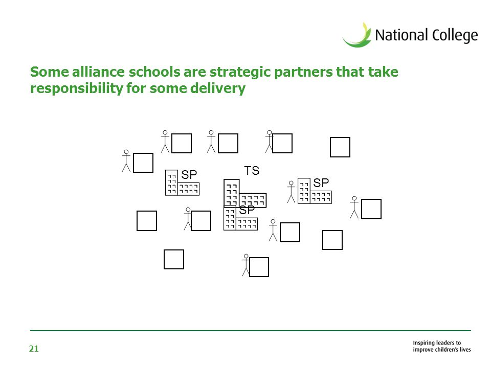 21 Some alliance schools are strategic partners that take responsibility for some delivery TS SP