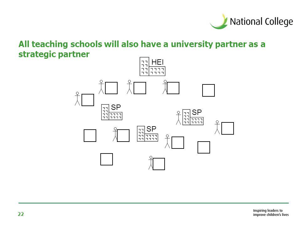 22 All teaching schools will also have a university partner as a strategic partner HEI SP