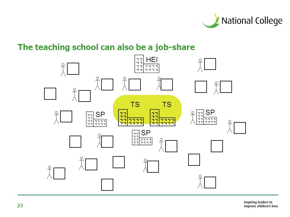 23 The teaching school can also be a job-share HEI SP TS