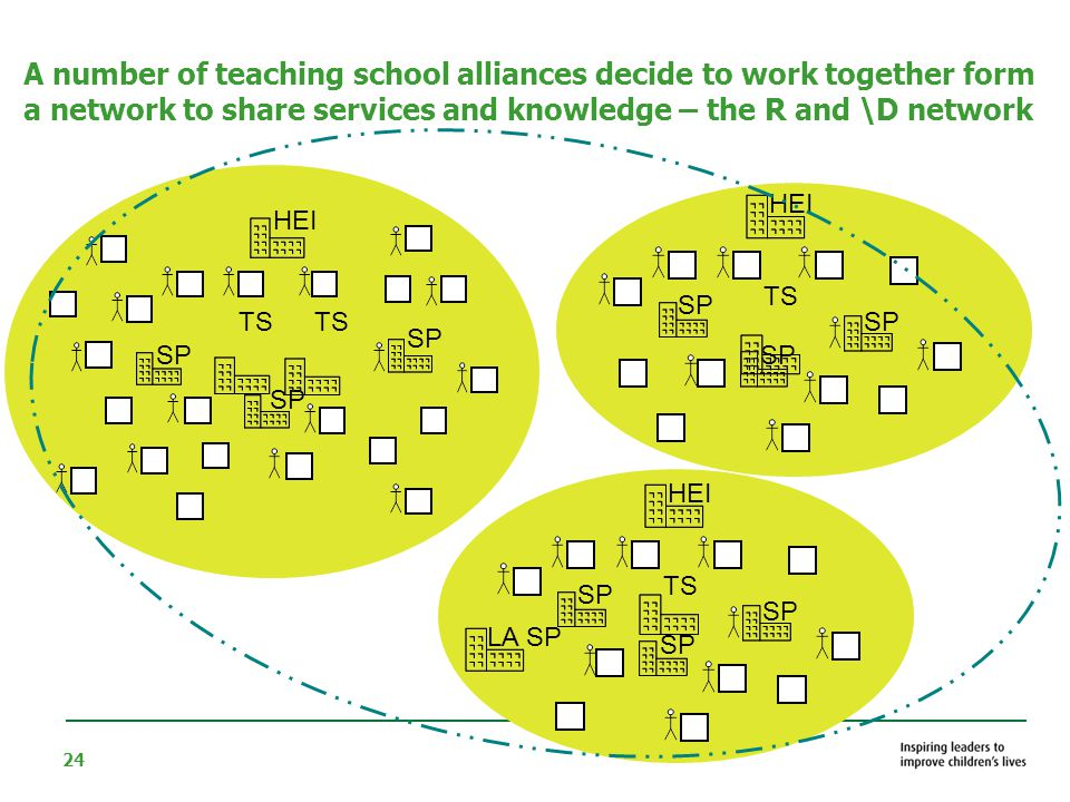 24 A number of teaching school alliances decide to work together form a network to share services and knowledge – the R and \D network HEI SP TS HEI SP TS HEI SP TS LA SP