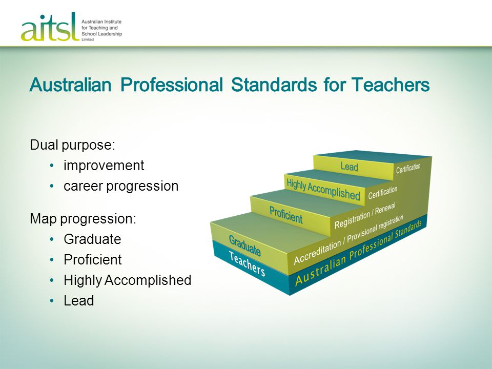 Dual purpose: improvement career progression Map progression: Graduate Proficient Highly Accomplished Lead