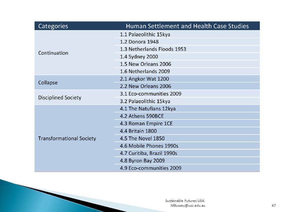 Sustainable Futures U3A: MBussey@usc.edu.au47