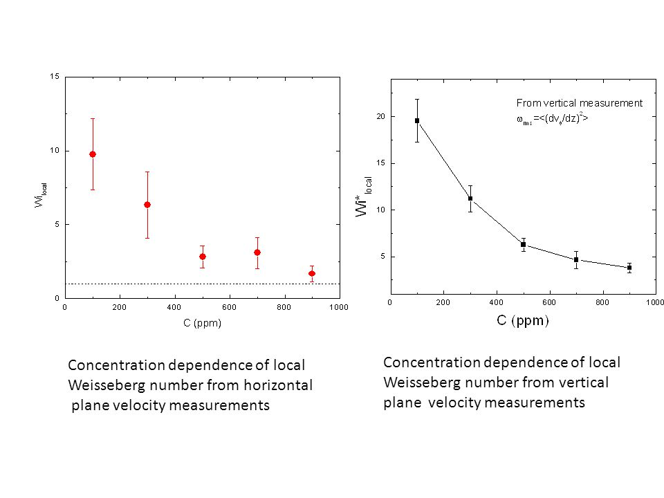 Concentration dependence of local Weisseberg number from horizontal plane velocity measurements Concentration dependence of local Weisseberg number from vertical plane velocity measurements