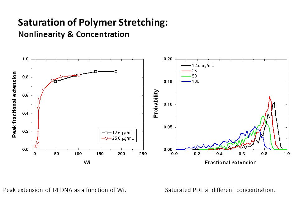 Saturation of Polymer Stretching: Nonlinearity & Concentration Peak extension of T4 DNA as a function of Wi.Saturated PDF at different concentration.