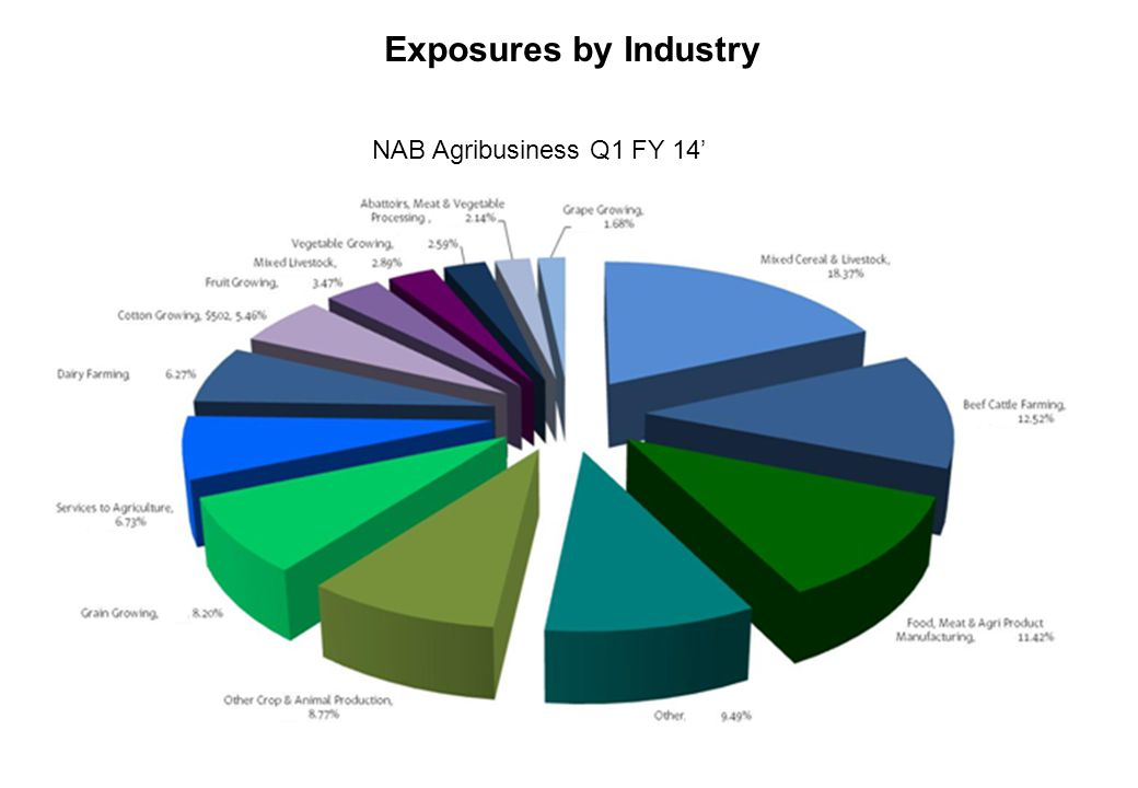 Exposures by Industry NAB Agribusiness Q1 FY 14'