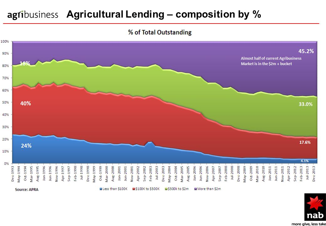 Agricultural Lending – composition by % ____________________________________________________________________________