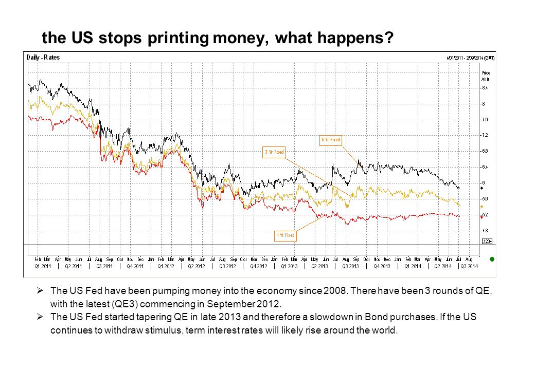 If the US stops printing money, what happens.