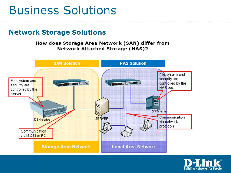 Business Solutions SAN Solutions Powerful System-on-a-Chip design Highly integrated single chip solution allows the system to handle speeds of over 80,000 I/O per second Built-in RAID controller offers RAID 0, 1+0, 5 and JBOD