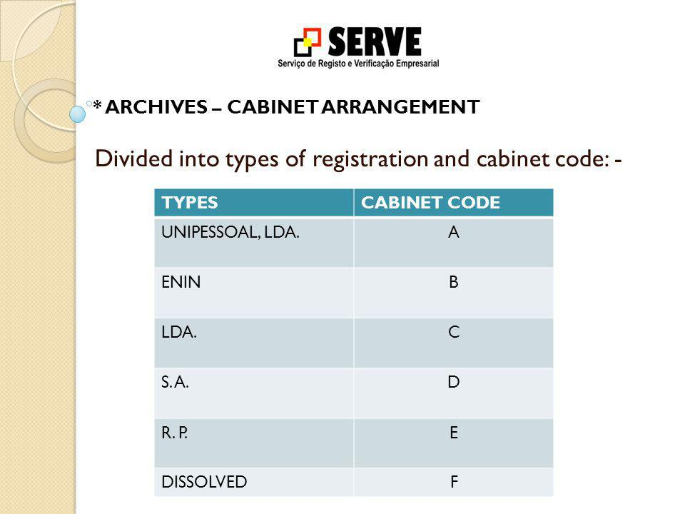 * ARCHIVES – CABINET ARRANGEMENT Divided into types of registration and cabinet code: - TYPESCABINET CODE UNIPESSOAL, LDA.A ENINB LDA.C S.