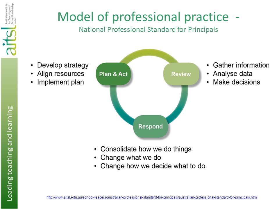 Model of professional practice - National Professional Standard for Principals 9