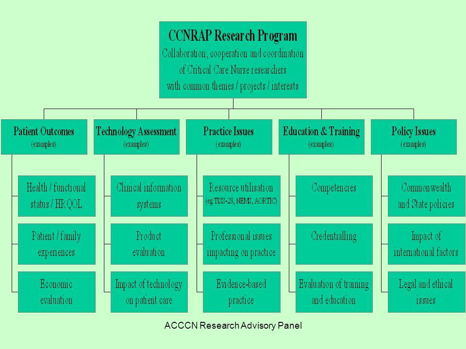 ACCCN Research Advisory Panel