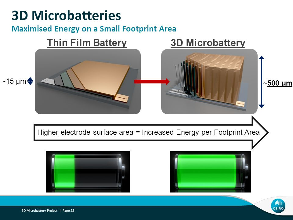 3D Microbatteries Maximised Energy on a Small Footprint Area 3D Microbattery Project | Page 22 ~15 µm ~500 µm Higher electrode surface area = Increase