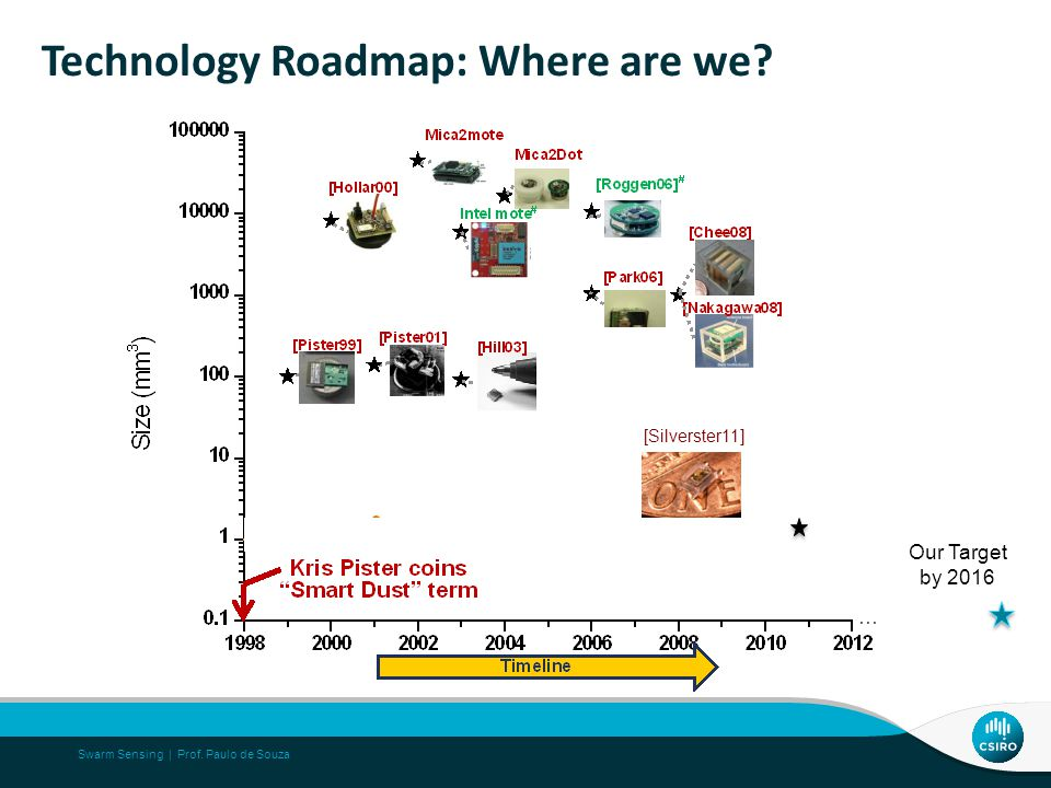 Technology Roadmap: Where are we? Swarm Sensing | Prof. Paulo de Souza [Silverster11] Our Target by 2016 …