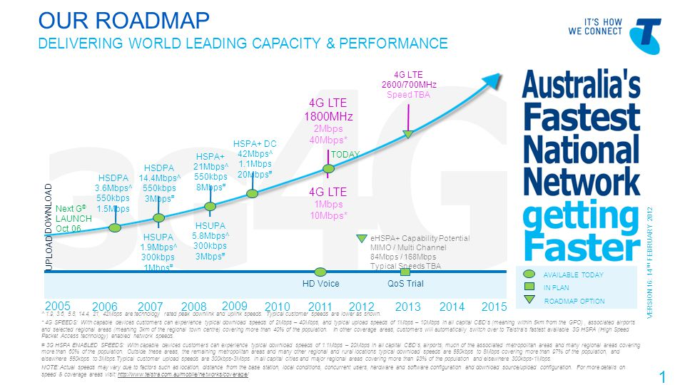 Telstra Blues Oct 2011 OUR ROADMAP DELIVERING WORLD LEADING CAPACITY & PERFORMANCE 11 2005 2006 2007 2008 2009 2010 2011 2012 2013 2014 2015 HSDPA 14.4Mbps^ 550kbps 3Mbps # HSPA+ 21Mbps^ 550kbps 8Mbps # HSPA+ DC 42Mbps^ 1.1Mbps 20Mbps # 4G LTE 1800MHz 2Mbps 40Mbps* 4G LTE 2600/700MHz Speed TBA QoS Trial HSDPA 3.6Mbps^ 550kbps 1.5Mbps HSUPA 1.9Mbps^ 300kbps 1Mbps # HSUPA 5.8Mbps^ 300kbps 3Mbps # 4G LTE 1Mbps 10Mbps* AVAILABLE TODAY IN PLAN ROADMAP OPTION DOWNLOAD UPLOAD Next G ® LAUNCH Oct 06 TODAY eHSPA+ Capability Potential MIMO / Multi Channel 84Mbps / 168Mbps Typical Speeds TBA HD Voice VERSION 16: 14 TH FEBRUARY 2012 ^ 1.9, 3.6, 5.8, 14.4, 21, 42Mbps are technology rated peak downlink and uplink speeds.