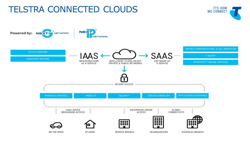 Telstra Blues Oct 2011 TELSTRA CONNECTED CLOUDS