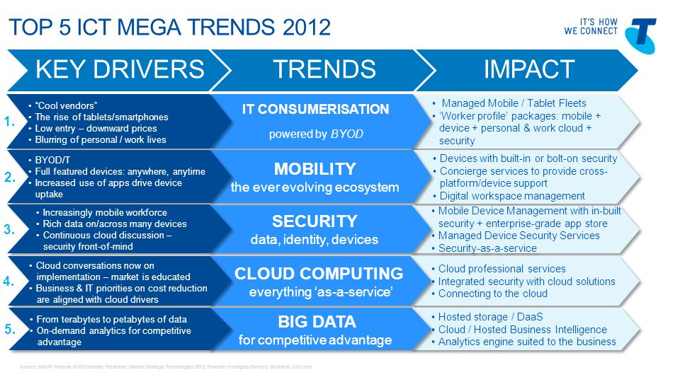 Telstra Blues Oct 2011 TOP 5 ICT MEGA TRENDS 2012 2 Managed Mobile / Tablet Fleets 'Worker profile' packages: mobile + device + personal & work cloud