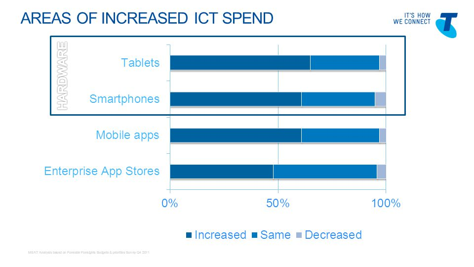 Telstra Blues Oct 2011 HARDWARE INDUSTRY TRENDS DeviceYOY 2011/12 Growth %Asia-Pacific Growth % Smartphones24%35% Tablets22%45% Desktop PCs-2%5% MSAT analysis based on IDC APJ Client Devices Trackers, 4Q10