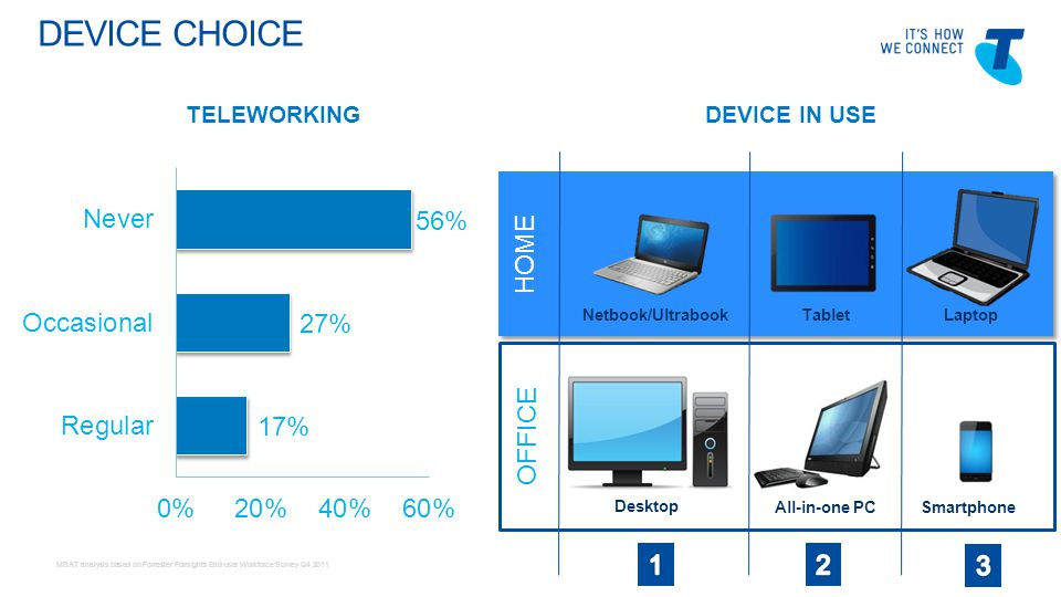 Telstra Blues Oct 2011 OFFICE DEVICE CHOICE MSAT analysis based on Forrester Forrsights End-user Workforce Survey Q4 2011 HOME Netbook/UltrabookTabletLaptop Desktop All-in-one PC TELEWORKINGDEVICE IN USE Smartphone
