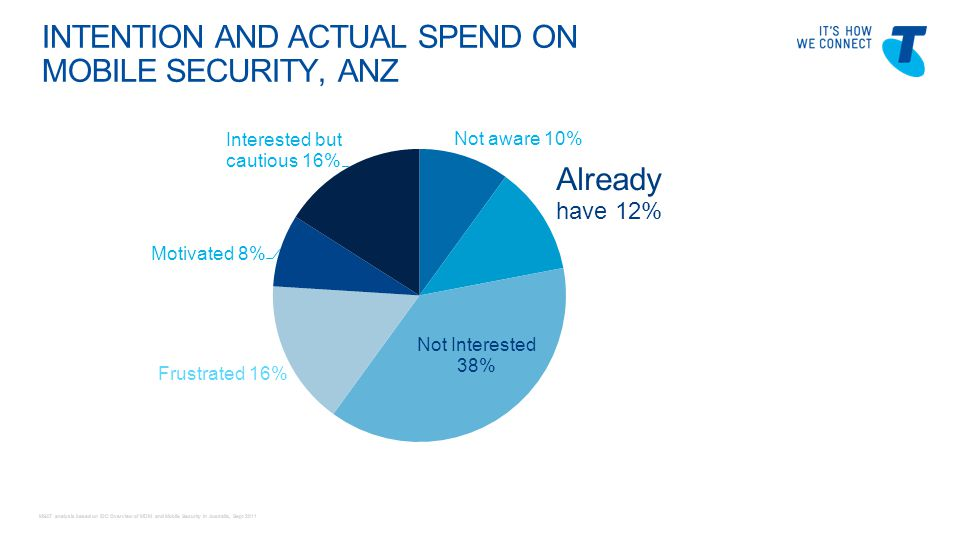 Telstra Blues Oct 2011 INTENTION AND ACTUAL SPEND ON MOBILE SECURITY, ANZ MSAT analysis based on IDC Overview of MDM and Mobile Security in Australia, Sept 2011