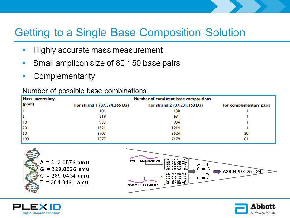 Getting to a Single Base Composition Solution Number of possible base combinations  Highly accurate mass measurement  Small amplicon size of base pairs  Complementarity
