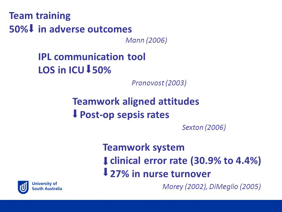 Teamwork aligned attitudes Post-op sepsis rates Sexton (2006) IPL communication tool LOS in ICU 50% Pronovost (2003) Teamwork system clinical error rate (30.9% to 4.4%) 27% in nurse turnover Morey (2002), DiMeglio (2005)