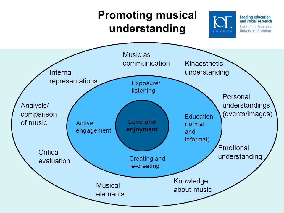 Cumm Ex Love and enjoyment Exposure/ listening Education (formal and informal) Active engagement Creating and re-creating Promoting musical understanding Music as communication Kinaesthetic understanding Emotional understanding Personal understandings (events/images) Knowledge about music Musical elements Critical evaluation Analysis/ comparison of music Internal representations