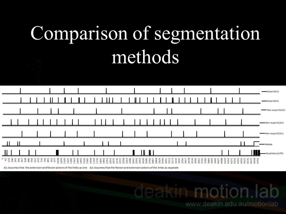 Comparison of segmentation methods