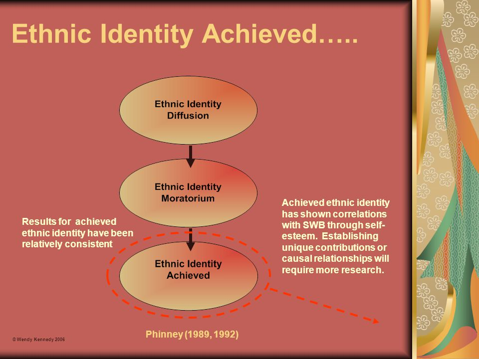 Ethnic Identity Achieved….. © Wendy Kennedy 2006 Phinney (1989, 1992) Results for achieved ethnic identity have been relatively consistent Achieved et