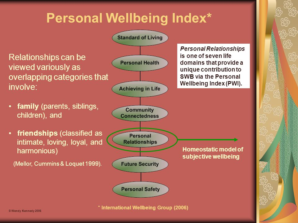 Personal Wellbeing Index* * International Wellbeing Group (2006) © Wendy Kennedy 2006 Relationships can be viewed variously as overlapping categories