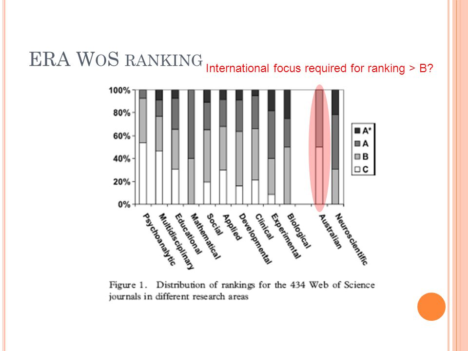 ERA W O S RANKING International focus required for ranking > B