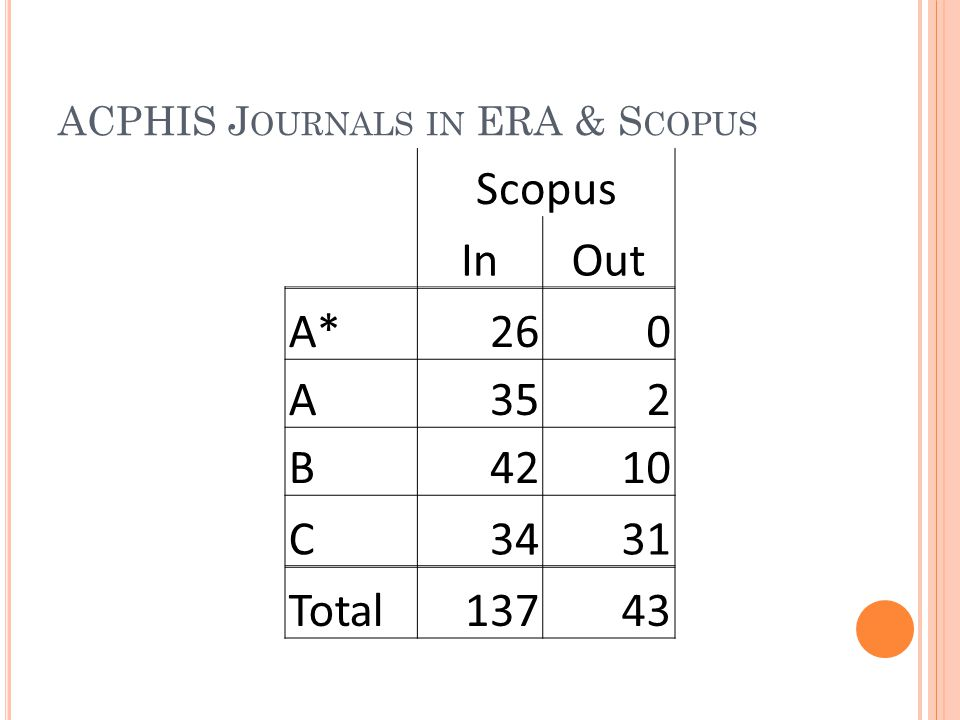 ACPHIS J OURNALS IN ERA & S COPUS Scopus InOut A*260 A352 B4210 C3431 Total13743